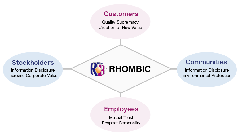 Message | About Us | RHOMBIC CORPORATION