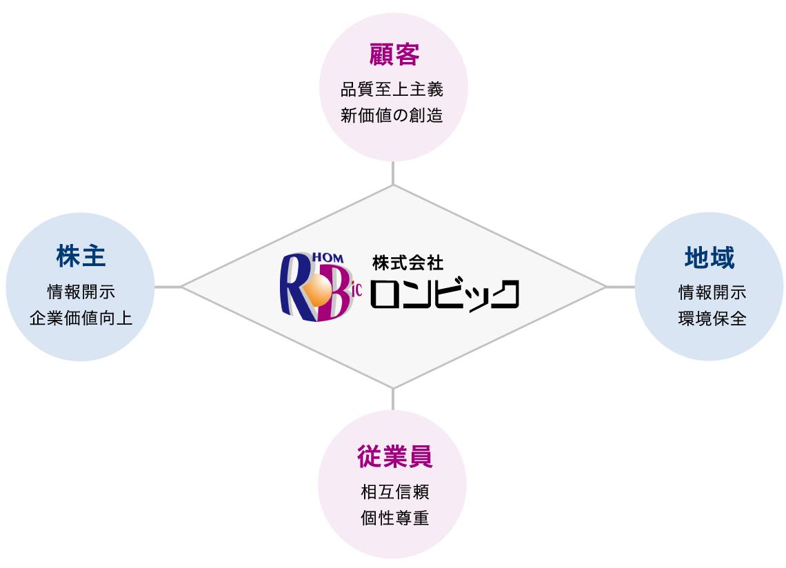 株式会社ロンビック「顧客・地域・従業員・株主」