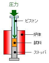 PVT測定イメージ
