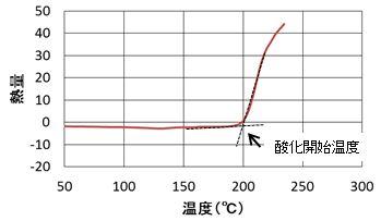 酸化開始温度