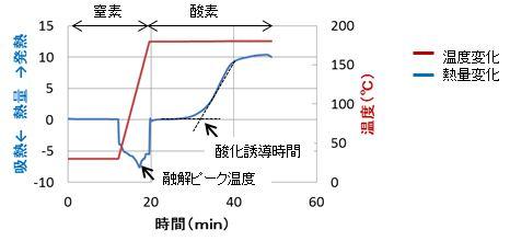 酸化誘導時間
