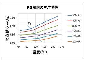 ポリスチレン樹脂のPVT特性