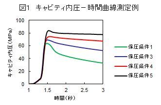 成形収縮率測定