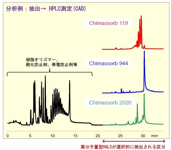 高分子型HALSの定量分析