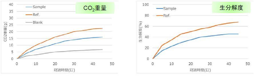 生分解性プラスチックの生分解速度測定