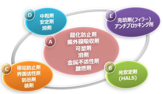 添加剤分析