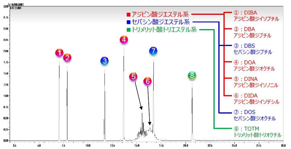 可塑剤の分析