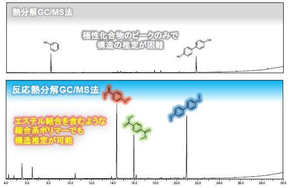 反応熱分解GC/MS法による液晶ポリマーの構造解析